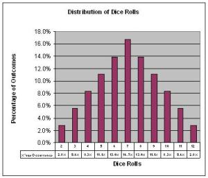 Distribution of Dice Rolls