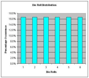 Distribution of Single Die Rolls