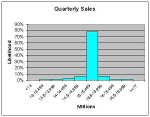 Quarterly Sales Prediction Market